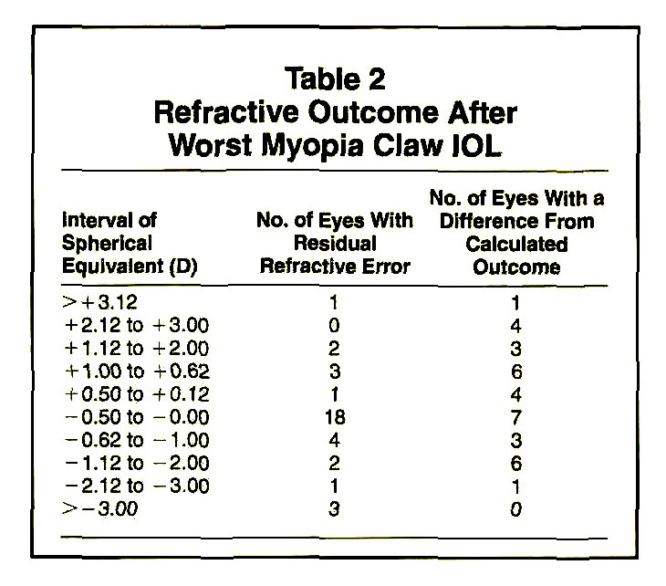 Table 2Refractive Outcome After Worst Myopia Claw IOL