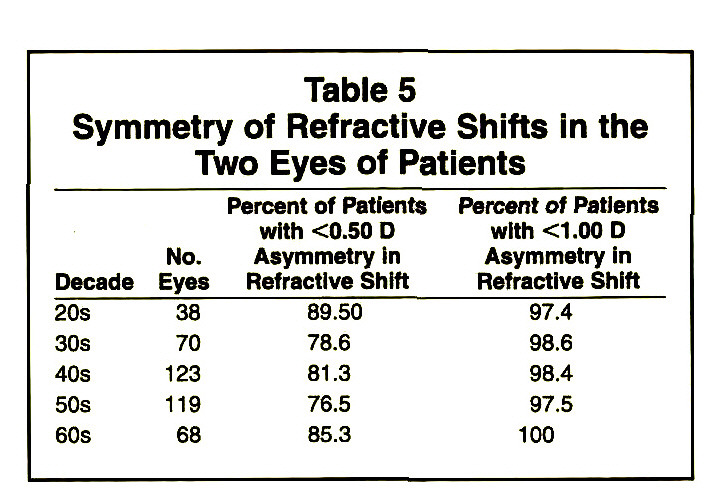 Table 5Symmetry of Refractive Shifts in the Two Eyes of Patients