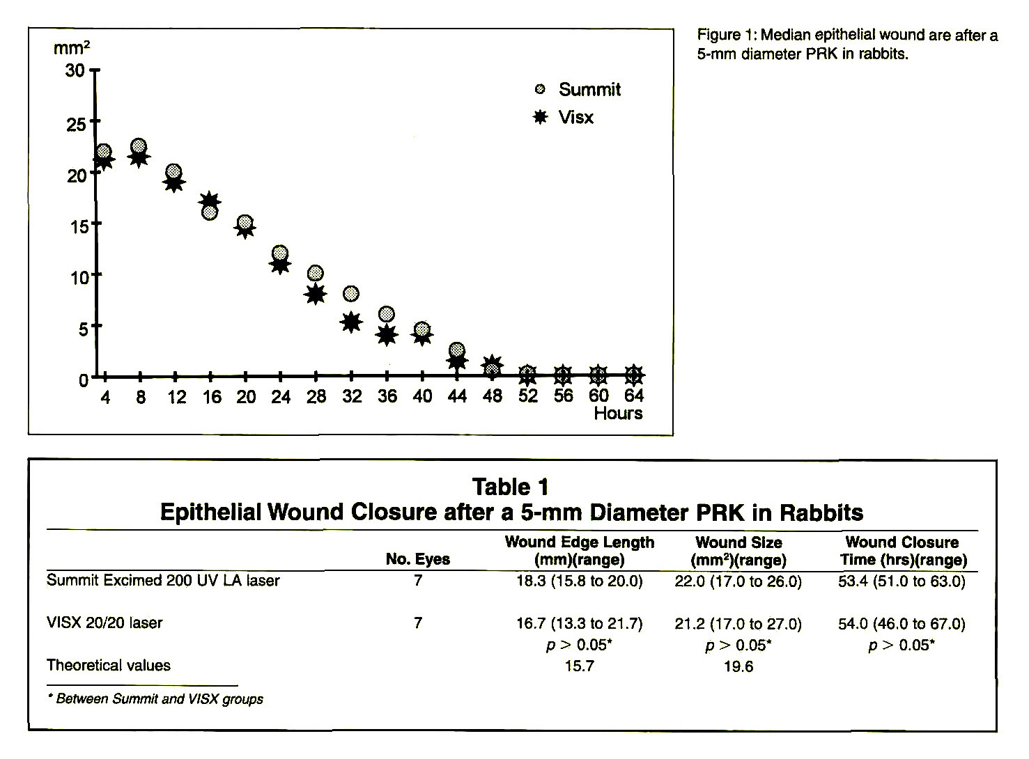 Figure 1 : Median epithelial wound are after a 5-mm diameter PRK in rabbits.Table 1Epithelial Wound Closure after a 5-mm Diameter PRK in Rabbits