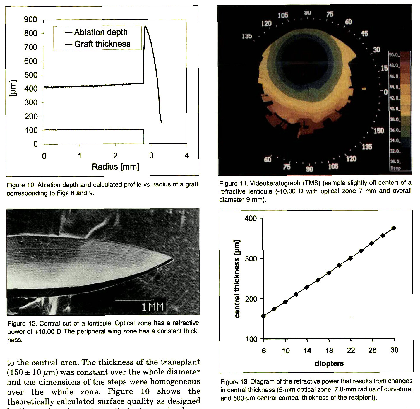 Figure 10. Ablation depth and calculated profile vs. radius of a graft corresponding to Figs 8 and 9.Figure 1 1 . Videokeratograph (TMS) (sample slightly off center) of a refractive lenticule (-10.00 D with optical zone 7 mm and overall diameter 9 mm).Figure 12. Central cut of a lenticule. Optical zone has a refractive power of +10.00 D. The peripheral wing zone has a constant thickness.Figure 13. Diagram of the refractive power that results from changes in central thickness (5-mm optical zone, 7.8-mm radius of curvature, and 500-Mm central corneal thickness of the recipient).