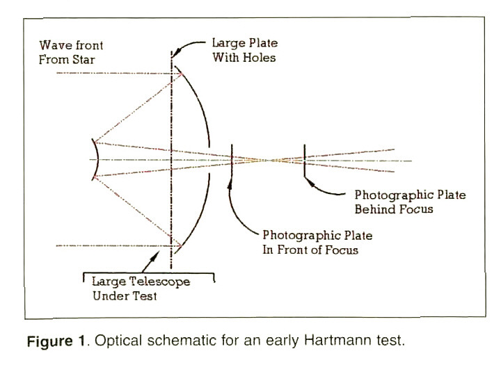 Figure 1 . Optical schematic for an early Hartmann test.
