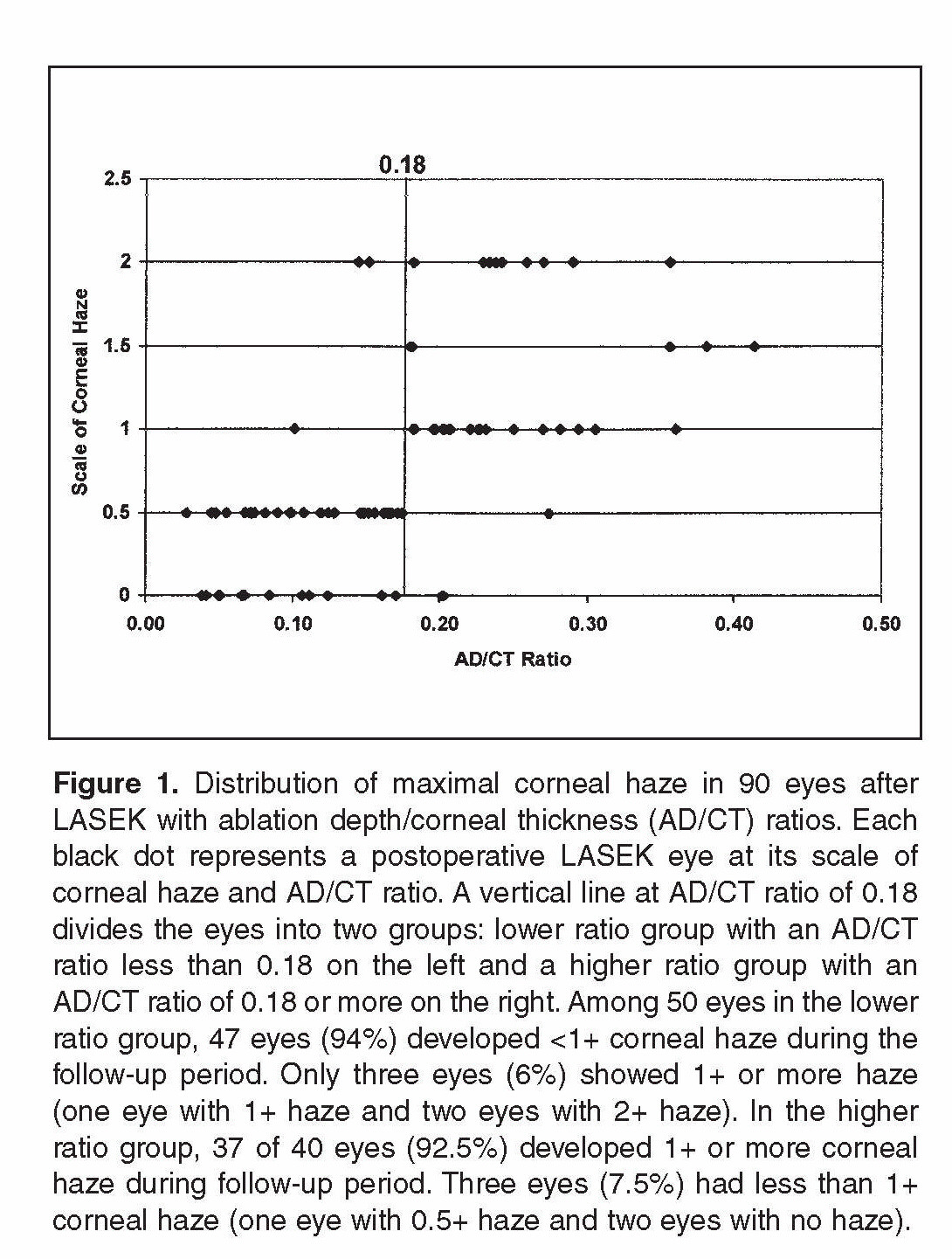 prediction of corneal haze using an ablation depth corneal