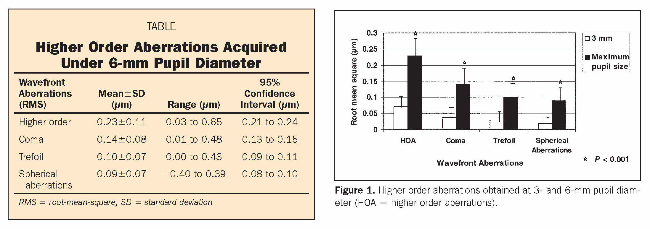 TABLEHigher Order Aberrations Acquired Under 6-mm Pupil DiameterFigure 1. Higher order aberrations obtained at 3- and 6-mm pupil diameter (HOA = higher order aberrations).