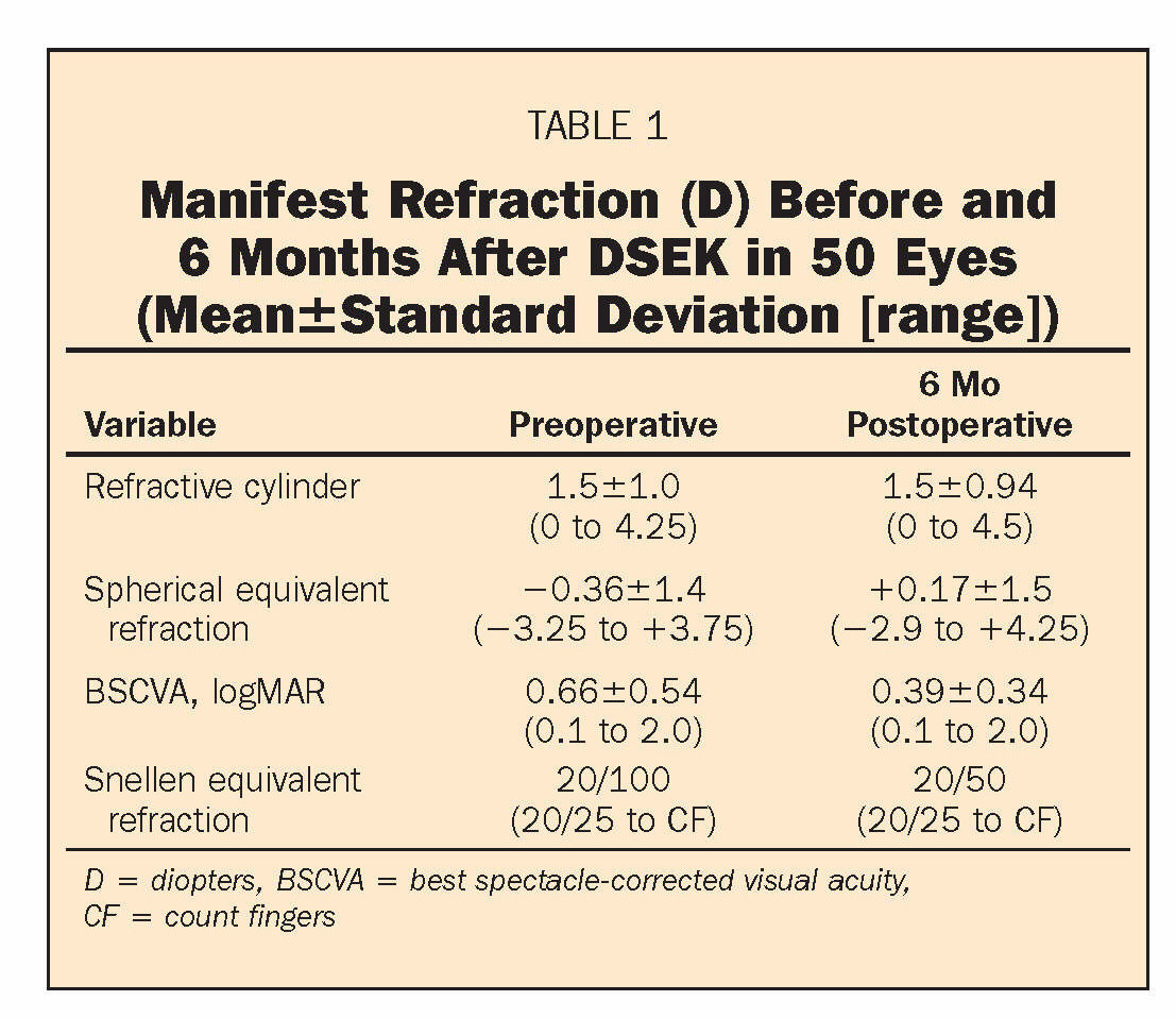 TABLE 1Manifest Refraction (D) Before and 6 Months After DSEK in 50 Eyes (Mean±Standard Deviation [range])