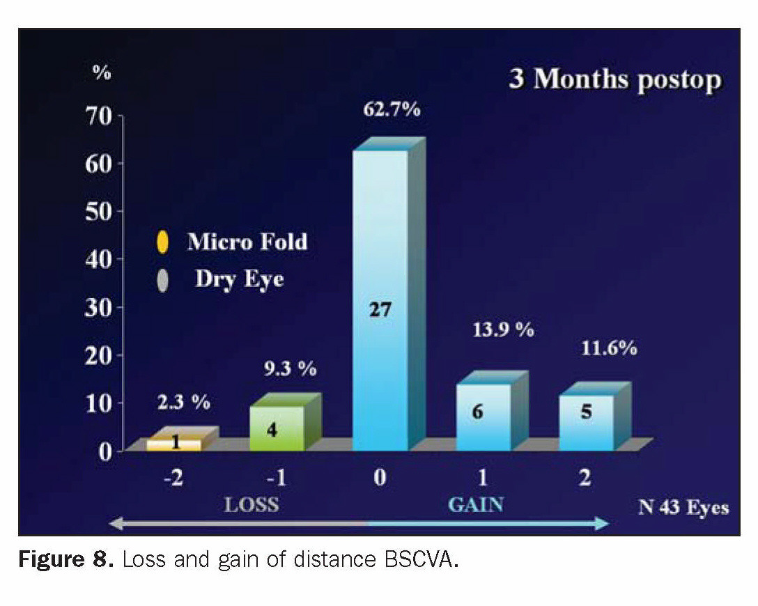 Figure 8. Loss and gain of distance BSCVA.