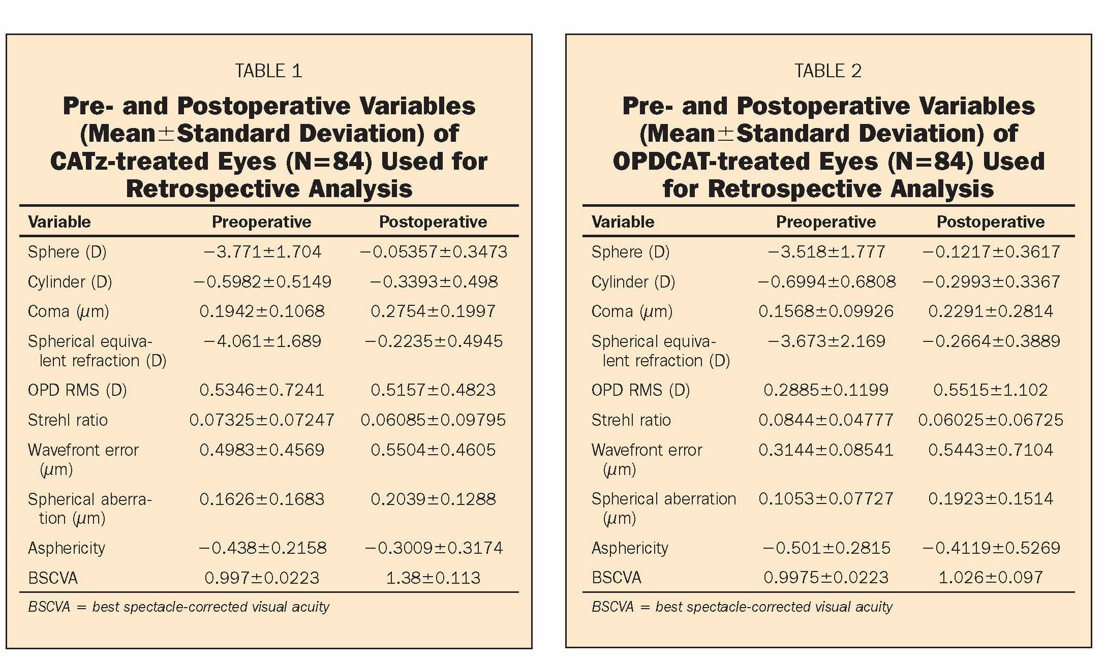 TABLE 1Pre- and Postoperative Variables (Mean ± Standard Deviation) of CATz-treated Eyes (N=84) Used for Retrospective AnalysisTABLE 2Pre- and Postoperative Variables (Mean ± Standard Deviation) of OPDCAT-treated Eyes (N =84) Used for Retrospective Analysis