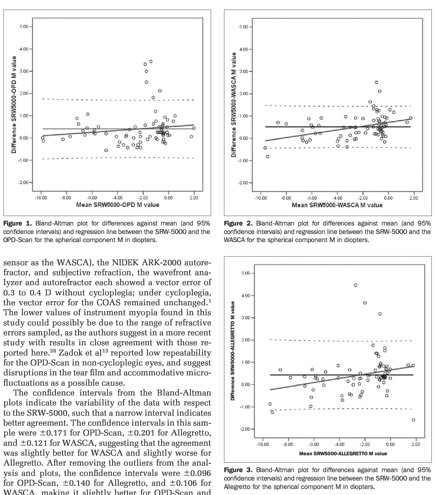 Figure 1. Bland-Altman plot for differences against mean (and 95% confidence intervals) and regression line between the SRW-5000 and the OPD-Scan for the spherical component M in diopters.Figure 2. Bland-Altman plot for differences against mean (and 95% confidence intervals) and regression line between the SRW-5000 and the WASCA for the spherical component M in diopters.Figure 3. Bland-Altman plot for differences against mean (and 95% confidence intervals) and regression line between the SRW-5000 and the Allegretto for the spherical component M in diopters.