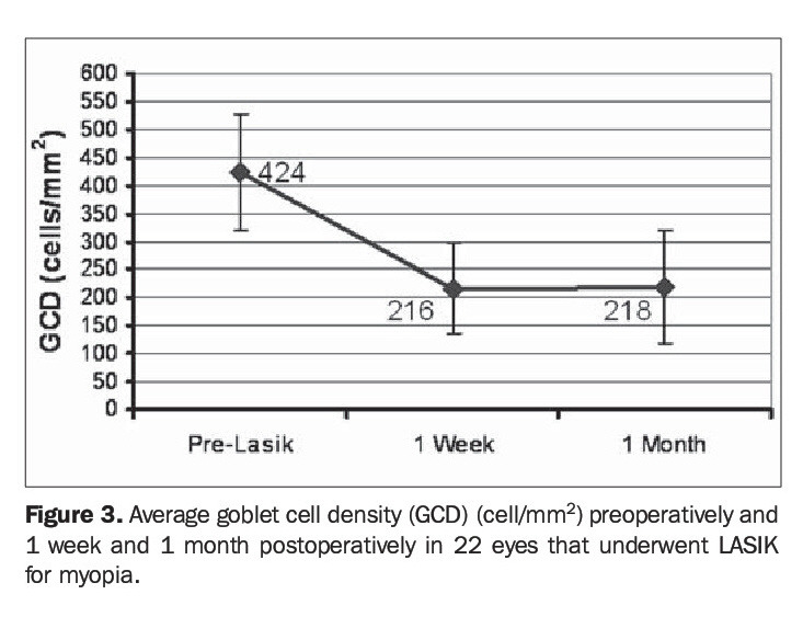 Figure 3. Average goblet cell density (GCD) (cell/mm2) preoperatively and 1 week and 1 month postoperatively in 22 eyes that underwent LASIK for myopia.