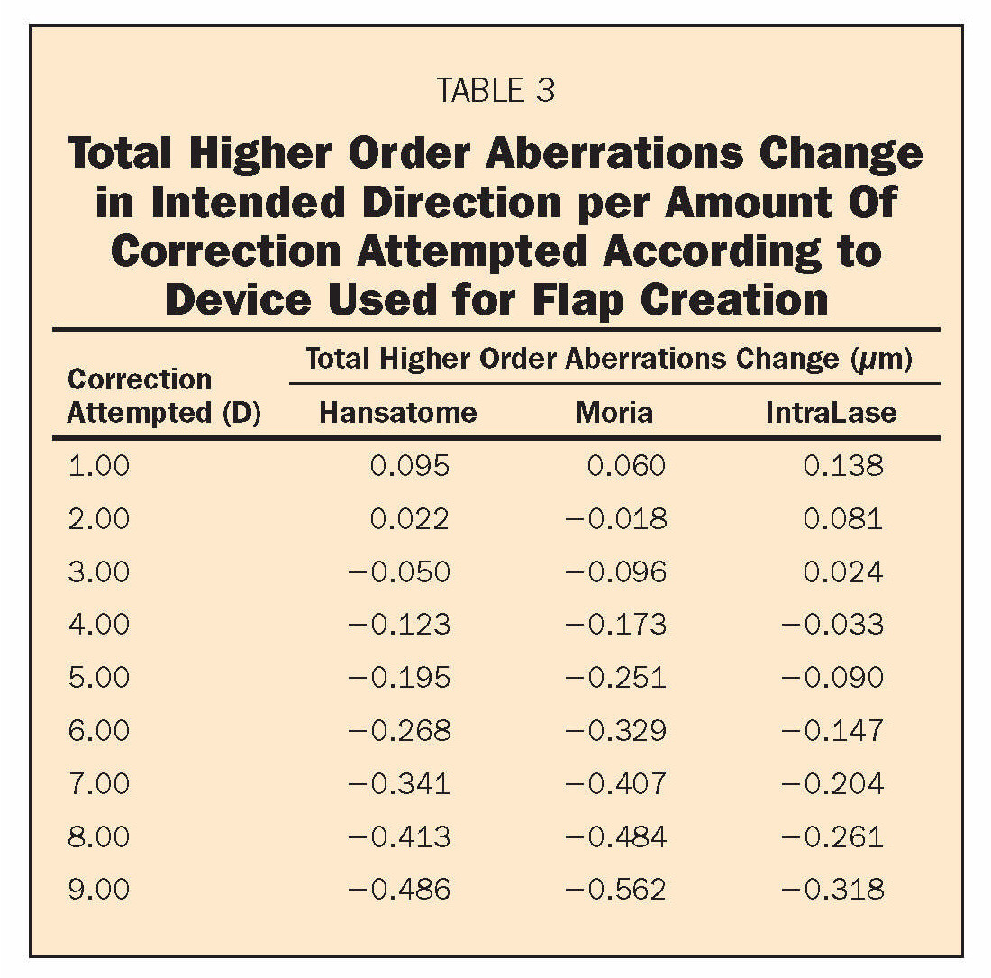 TABLE 3Total Higher Order Aberrations Change in Intended Direction per Amount Of Correction Attempted According to Device Used for Flap Creation