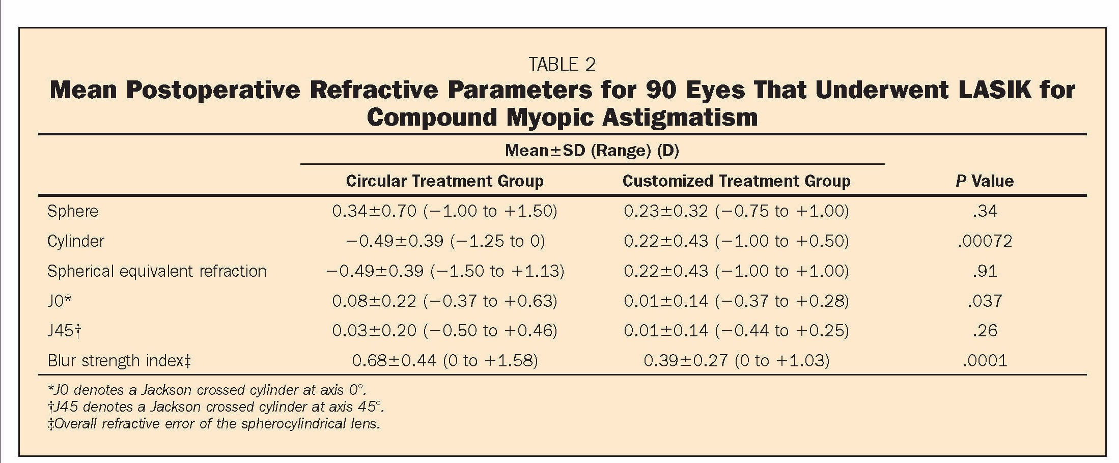 TABLE 2Mean Postoperative Refractive Parameters for 90 Eyes That Underwent LASIK for Compound Myopic Astigmatism