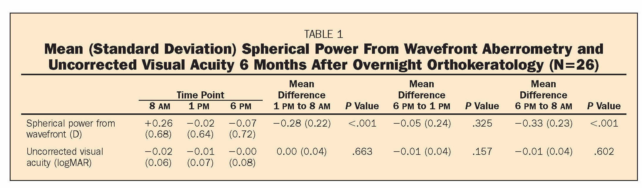 TABLE 1Mean (Standard Deviation) Spherical Power From Wavefront Aberrometry and Uncorrected Visual Acuity 6 Months After Overnight Orthokeratology (N =26)