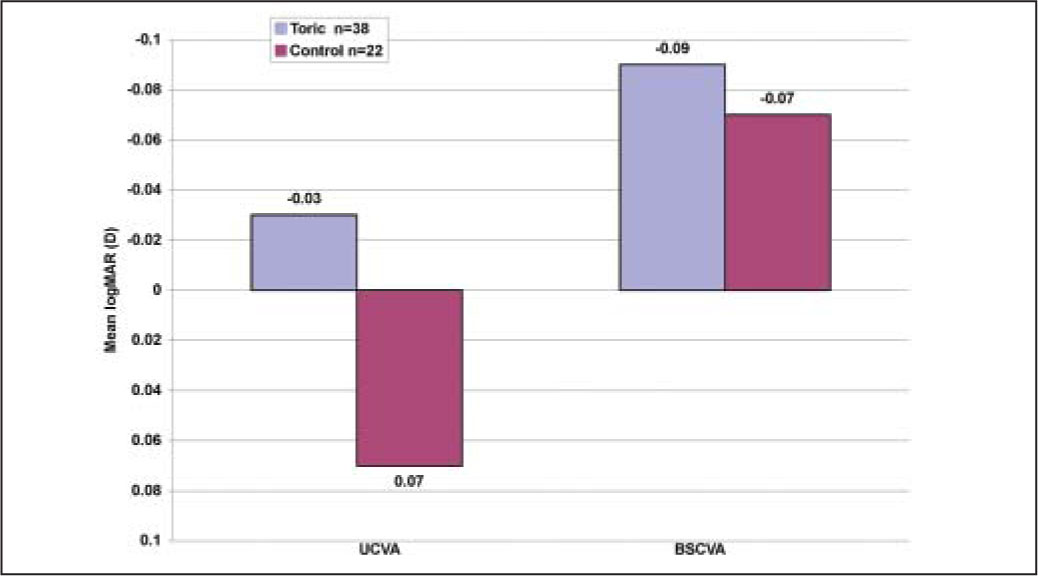 Binocular Distance Uncorrected Visual Acuity (UCVA) and Best Spectacle-Corrected Visual Acuity (BSCVA) 6 Months After Surgery. Data Were not Available for Two Patients with Acrysof Toric IOLs.