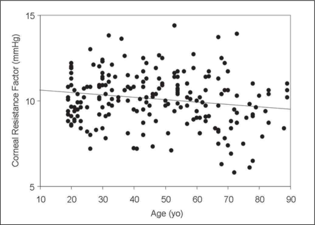 Graph Showing a Significant Correlation Between Patient Age and the Value of Corneal Resistance Factor (Pearson's Correlation Coefficient r=−0.18, P=.01).