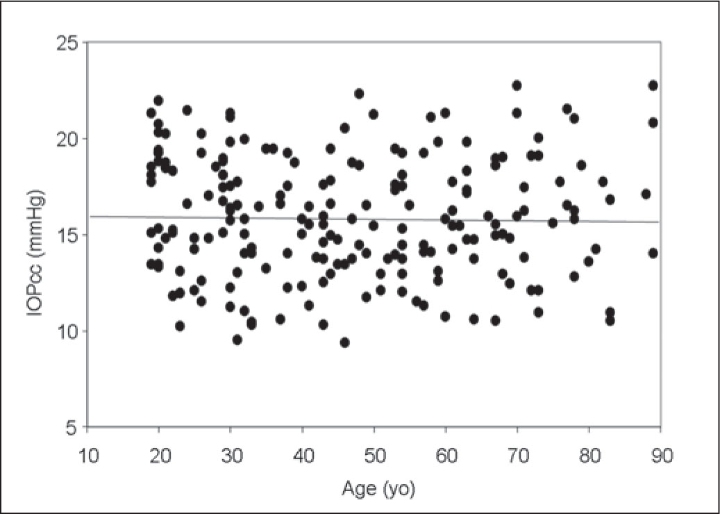 Graph Showing No Significant Correlation Between Patient Age and Corneal-Compensated Intraocular Pressure (IOPcc) (Pearson's Correlation Coefficient r=−0.02, P=0.82).