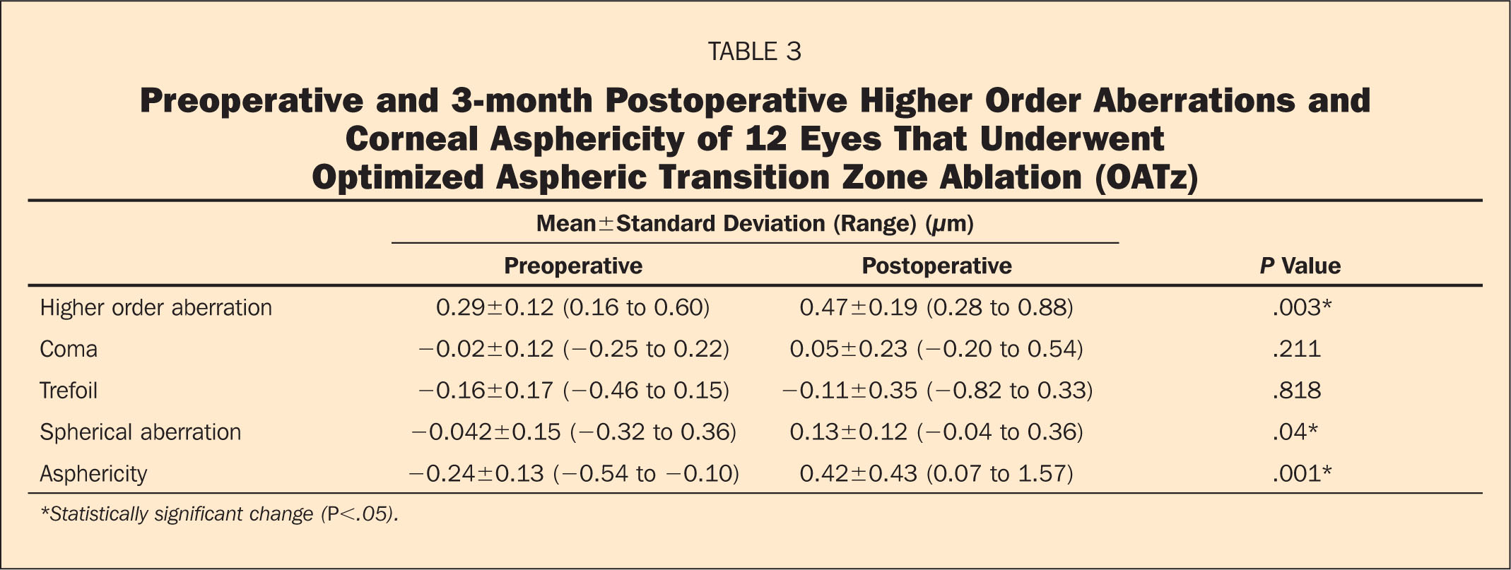 Preoperative and 3-Month Postoperative Higher Order Aberrations and Corneal Asphericity of 12 Eyes that Underwent Optimized Aspheric Transition Zone Ablation (OATz)