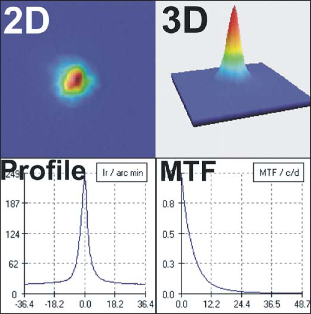 Information Provided by the Optical Quality Analysis System (OQAS, Visiometrics S.L.) Double-Pass Image (two-Dimensional [2D], Three-Dimensional [3D]), Profile (ir/arc min = Intensity/arc Minute), and Modulation Transfer Function (MTF) (c/d = Cycles/degree).
