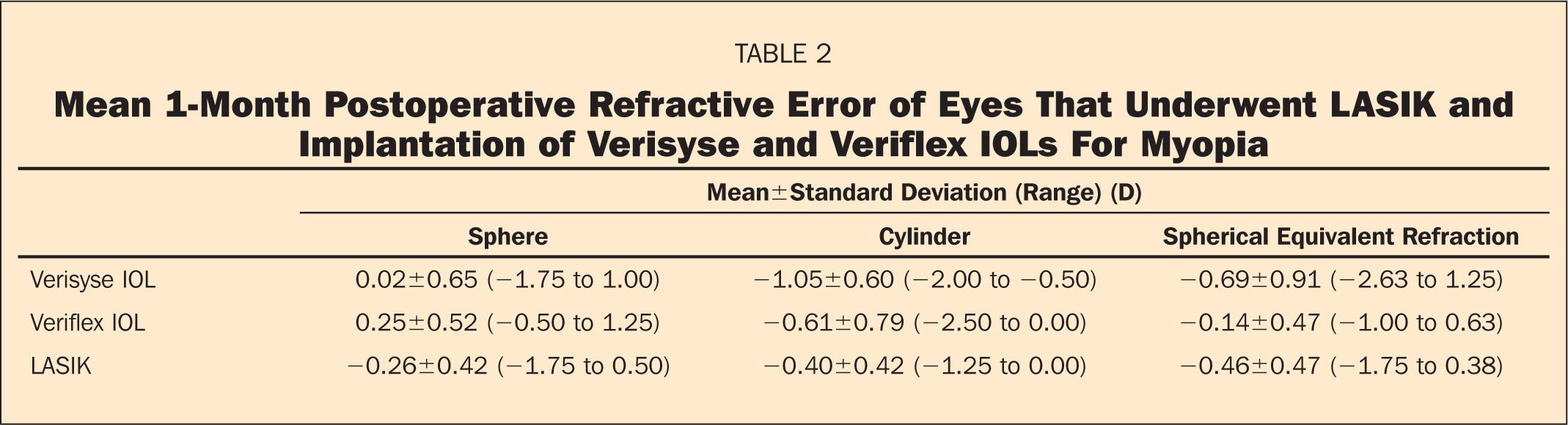 Mean 1-Month Postoperative Refractive Error of Eyes that Underwent LASIK and Implantation of Verisyse and Veriflex IOLs for Myopia