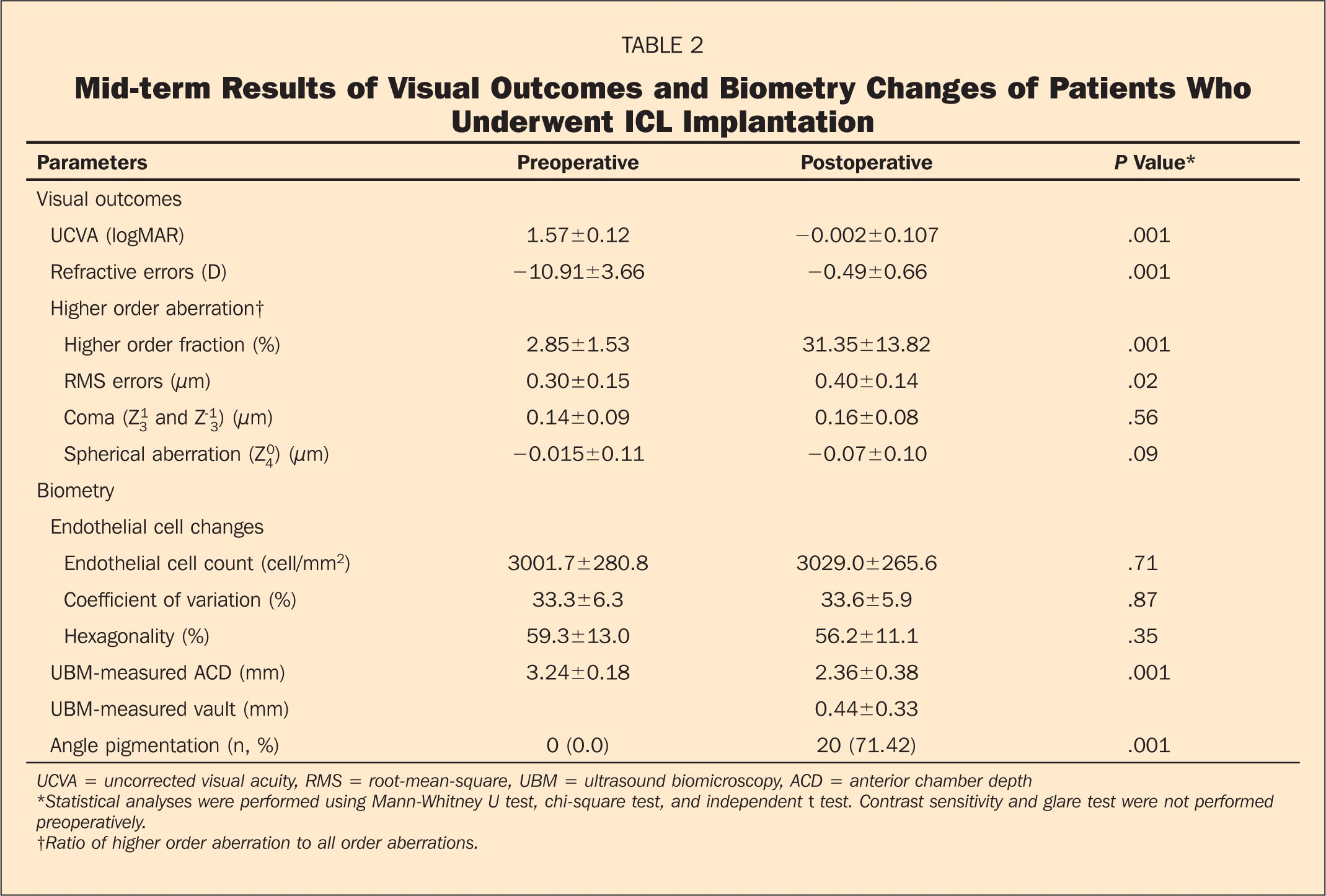 Mid-Term Results of Visual Outcomes and Biometry Changes of Patients Who Underwent ICL Implantation