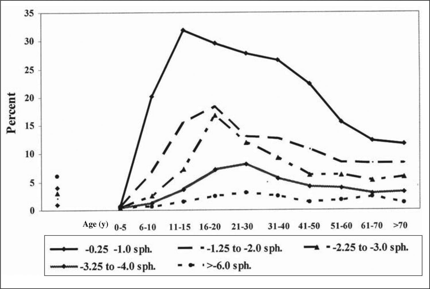 Prevalence of Myopia for Each Age Group and Refraction.