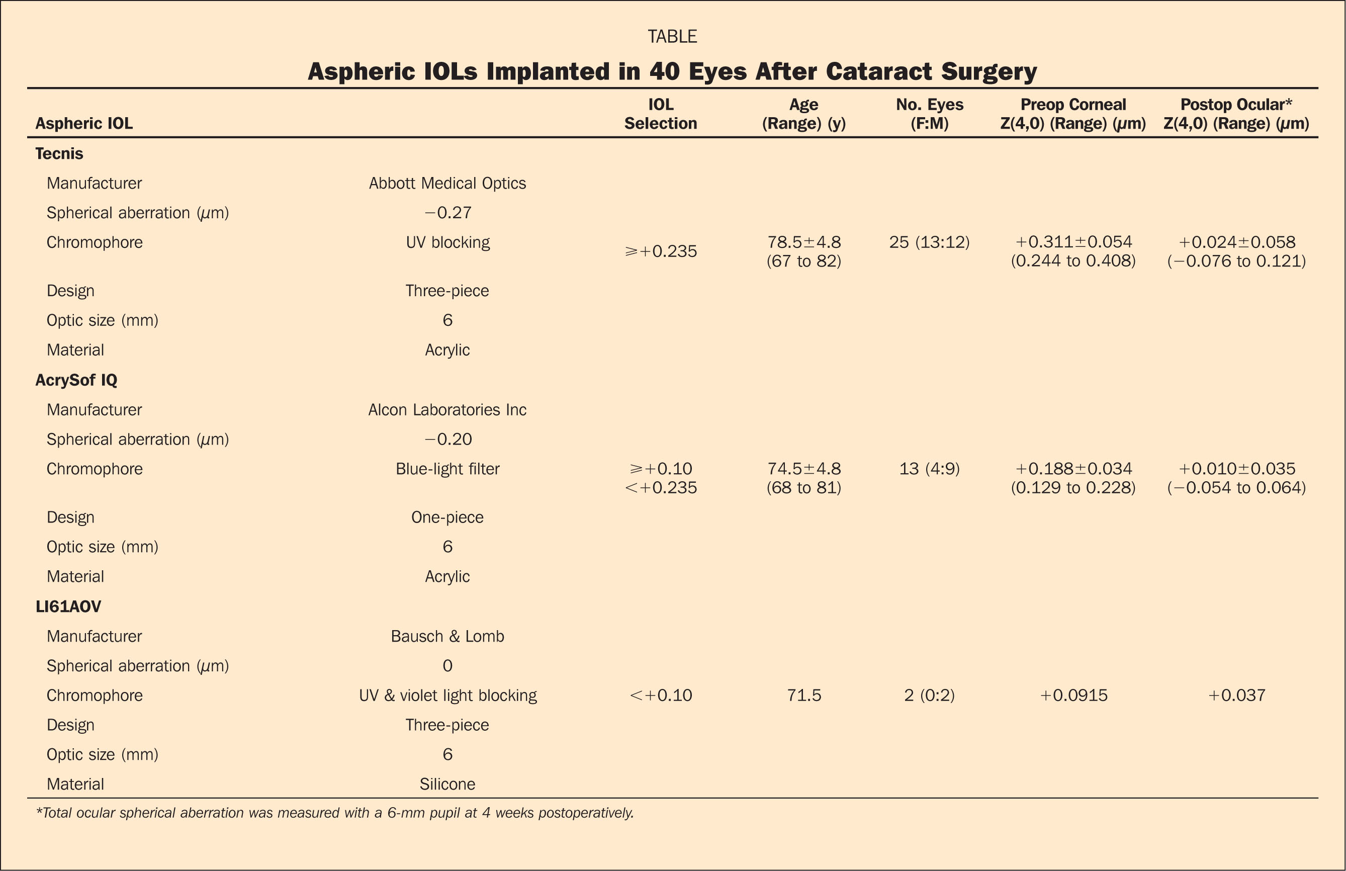 Aspheric IOLs Implanted in 40 Eyes After Cataract Surgery
