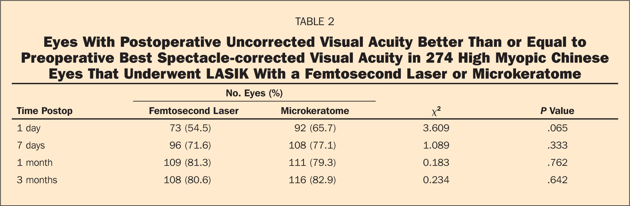 Eyes with Postoperative Uncorrected Visual Acuity Better than or Equal to Preoperative Best Spectacle-Corrected Visual Acuity in 274 High Myopic Chinese Eyes that Underwent LASIK with a Femtosecond Laser or Microkeratome