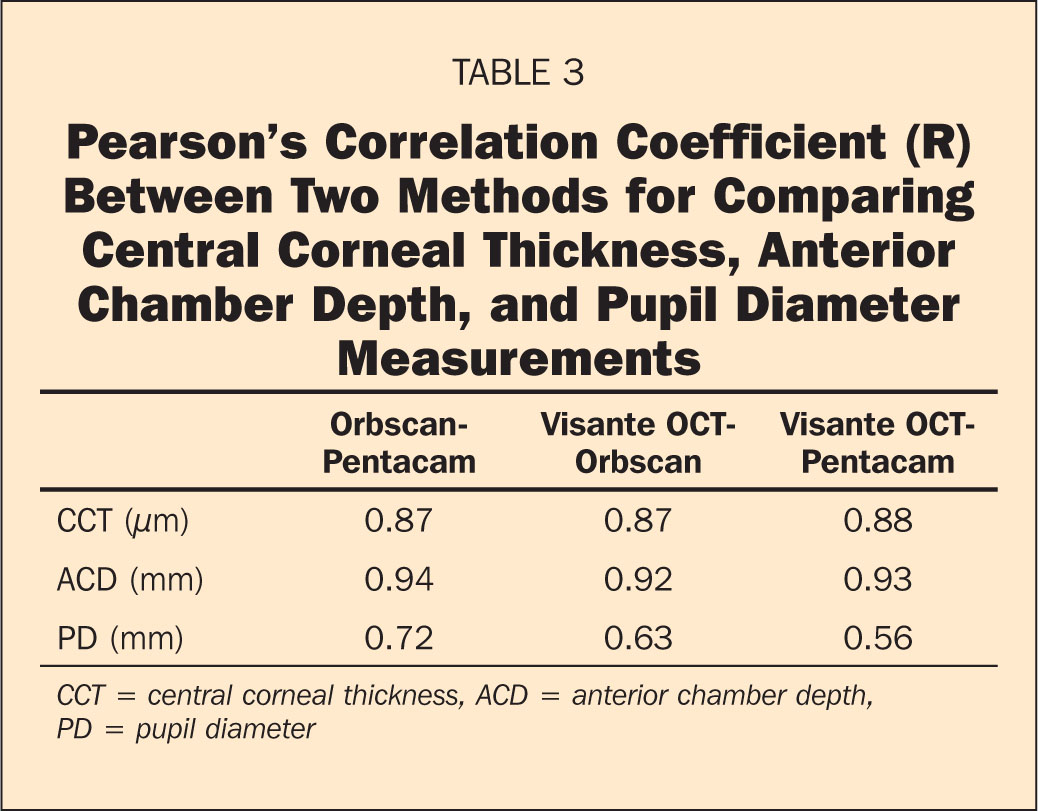 Pearson's Correlation Coefficient (R) Between Two Methods for Comparing Central Corneal Thickness, Anterior Chamber Depth, and Pupil Diameter Measurements