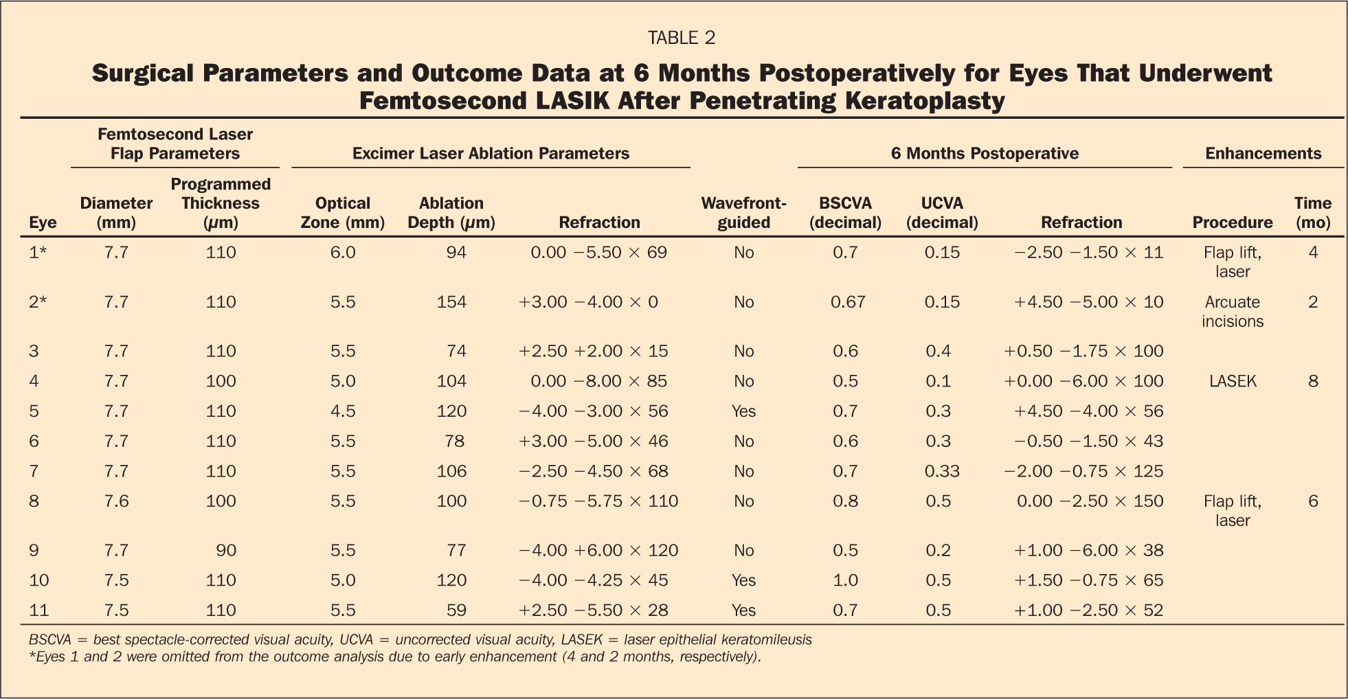 Surgical Parameters and Outcome Data at 6 Months Postoperatively for Eyes that Underwent Femtosecond LASIK After Penetrating Keratoplasty
