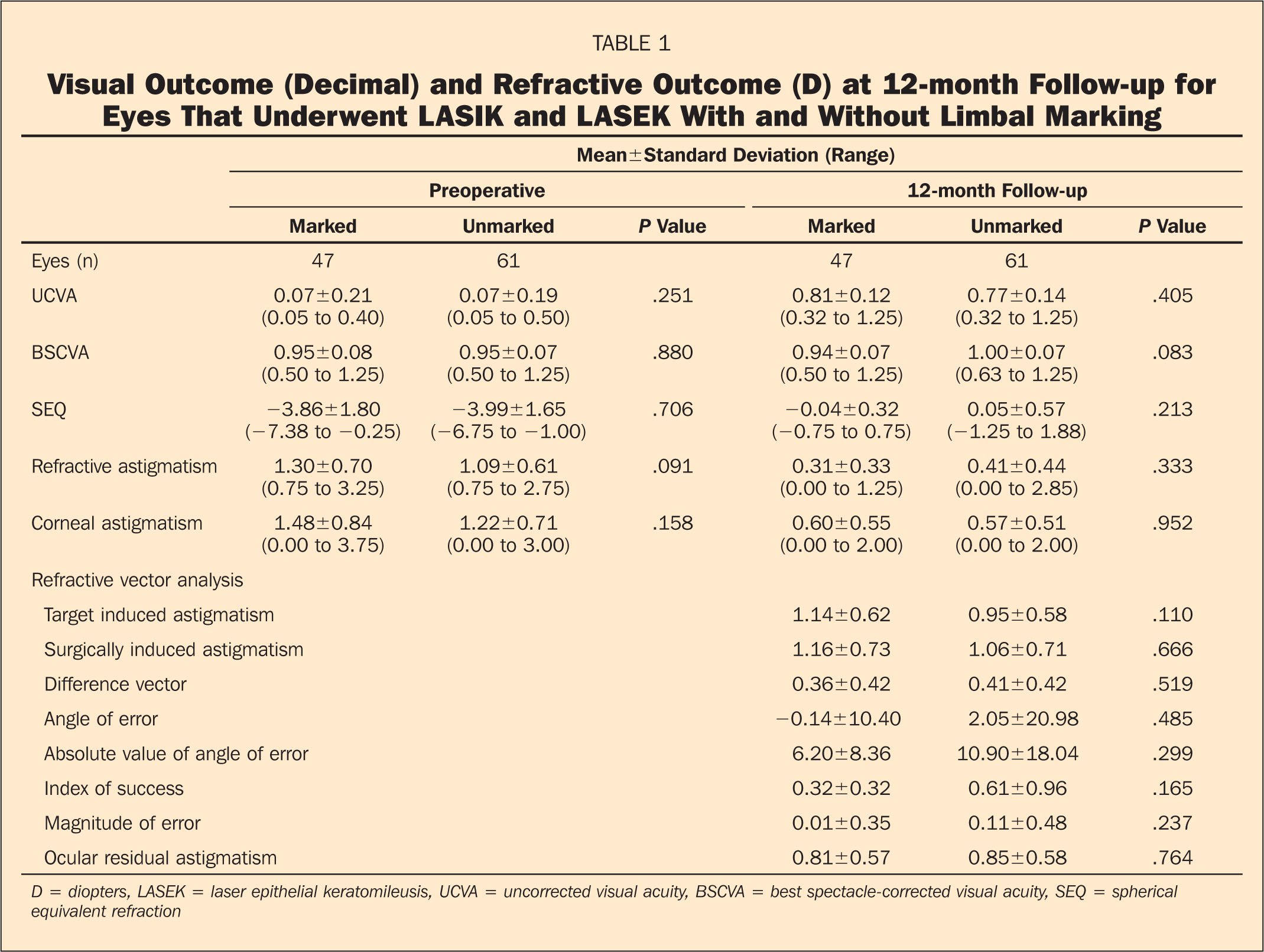 Visual Outcome (Decimal) and Refractive Outcome (D) at 12-Month Follow-Up for Eyes that Underwent LASIK and LASEK with and Without Limbal Marking