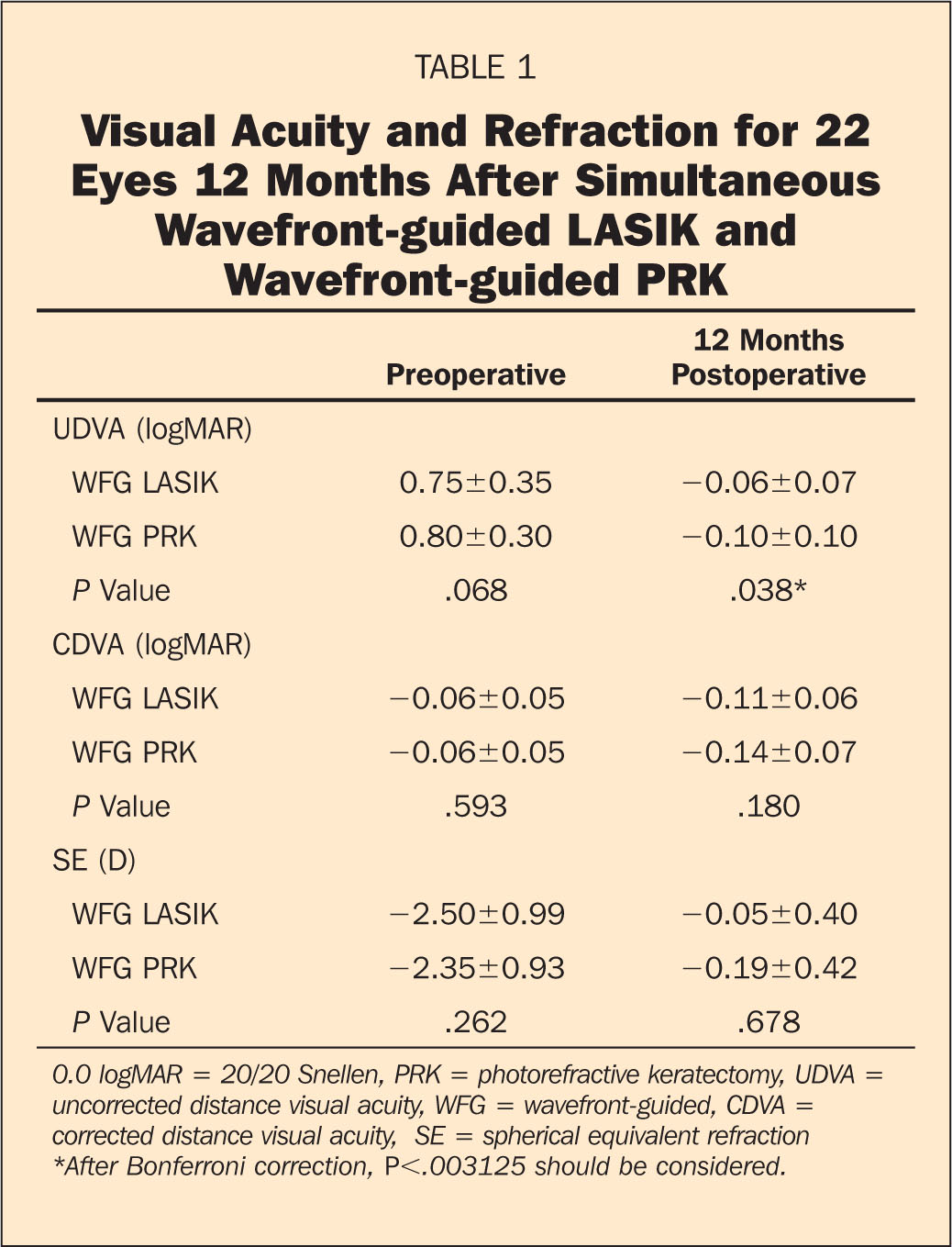 Visual Acuity and Refraction for 22 Eyes 12 Months After Simultaneous Wavefront-Guided LASIK and Wavefront-Guided PRK