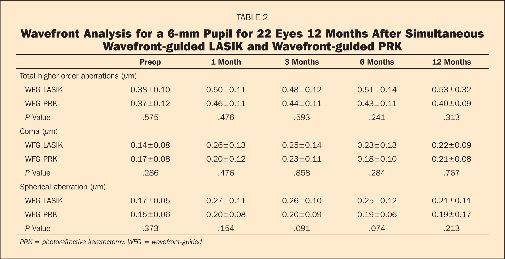 Wavefront Analysis for a 6-mm Pupil for 22 Eyes 12 Months After Simultaneous Wavefront-Guided LASIK and Wavefront-Guided PRK