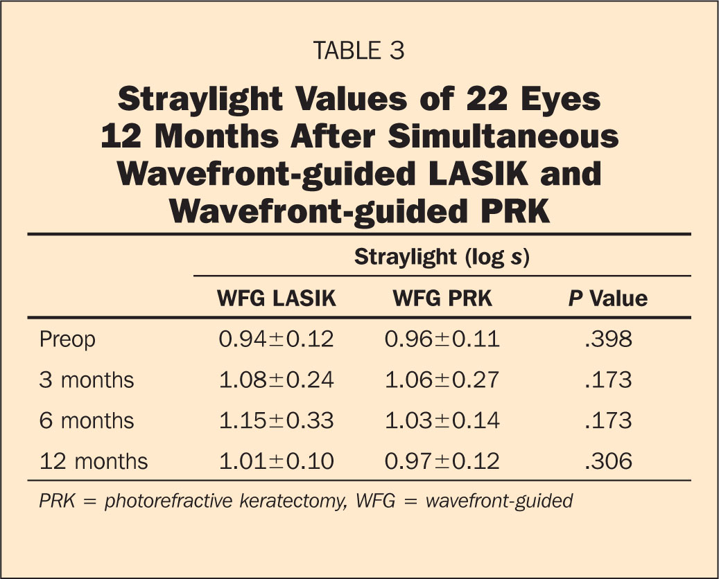 Straylight Values of 22 Eyes 12 Months After Simultaneous Wavefront-Guided LASIK and Wavefront-Guided PRK