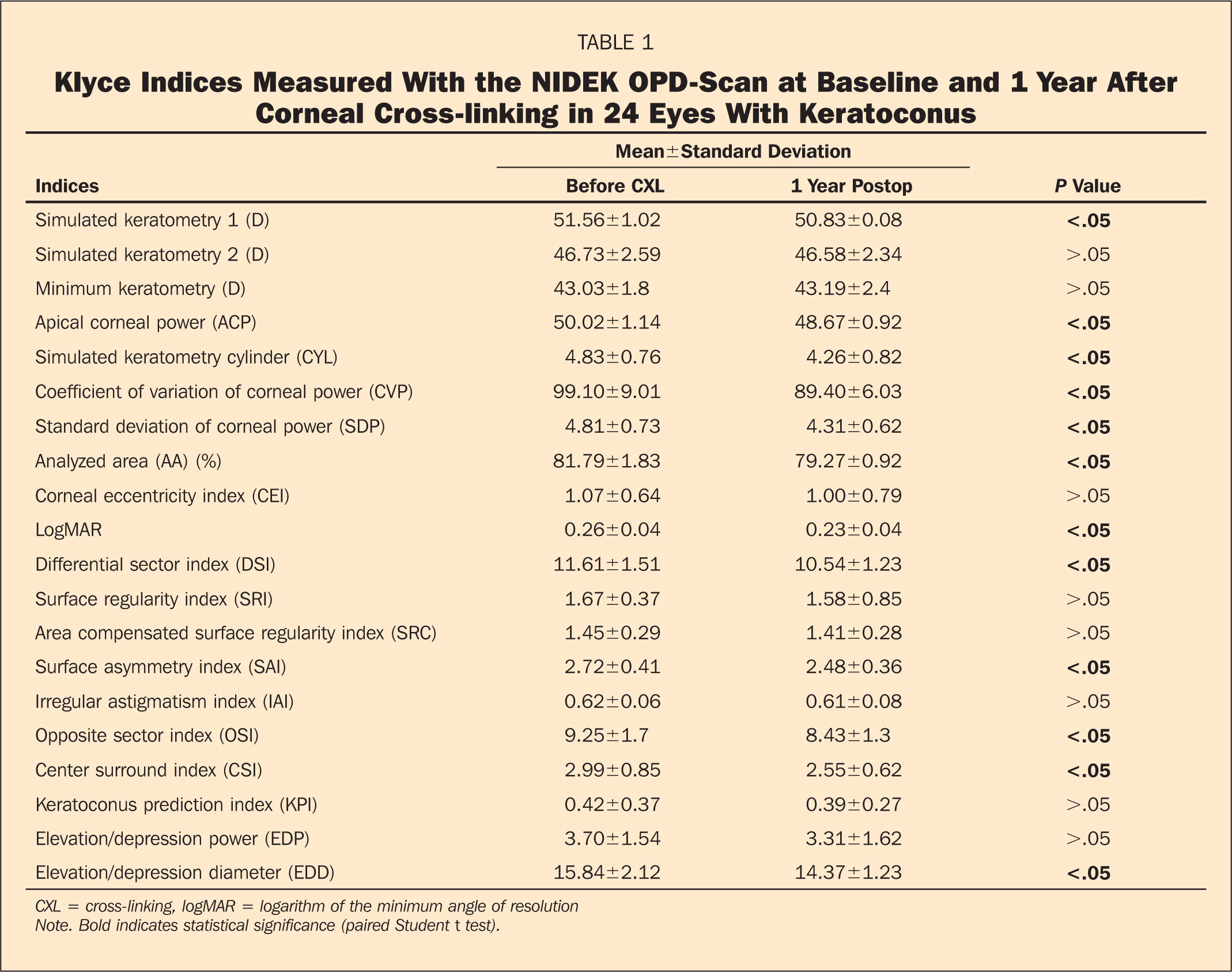 Klyce Indices Measured with the NIDEK OPD-Scan at Baseline and 1 Year After Corneal Cross-Linking in 24 Eyes with Keratoconus