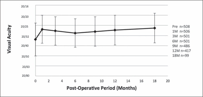 Mean monocular uncorrected intermediate visual acuity (UIVA) in the implanted eye. The improvement in UIVA is statistically significant at all follow-up examinations (P<.0001). The improvement is ≥1 line at 1 and 18 months. Error bars indicate ±1 standard deviation.