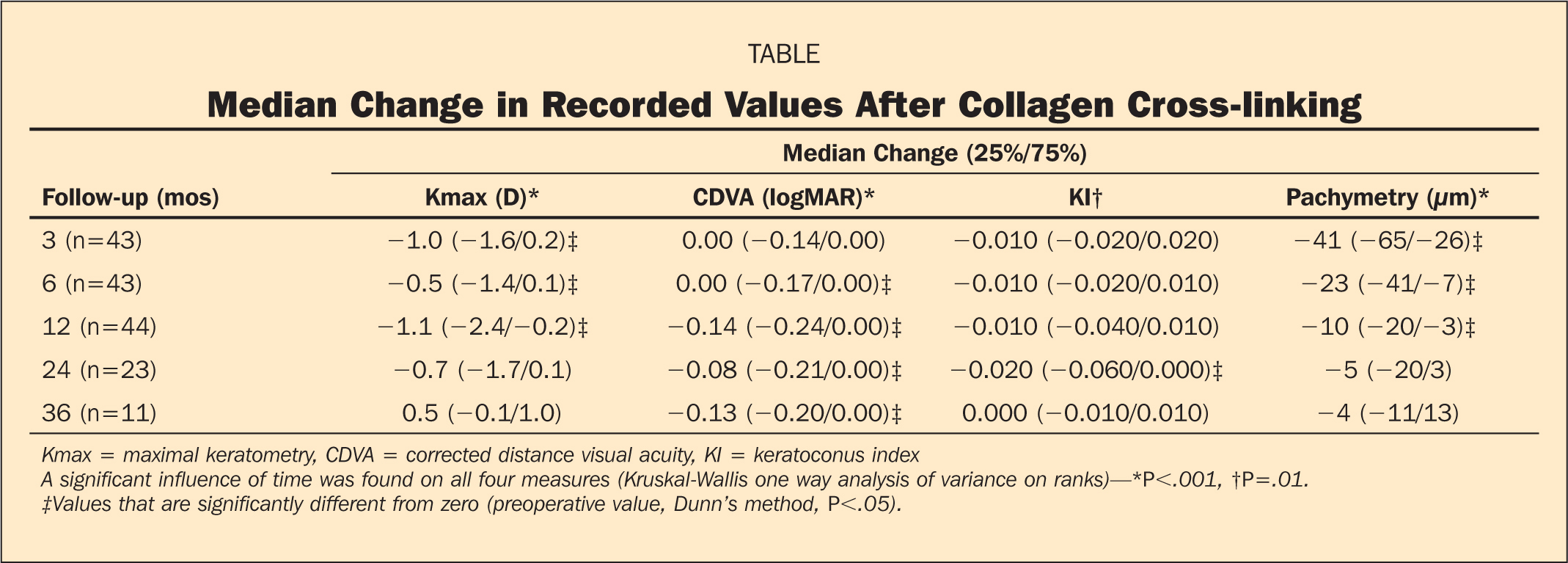Median Change in Recorded Values After Collagen Cross-linking