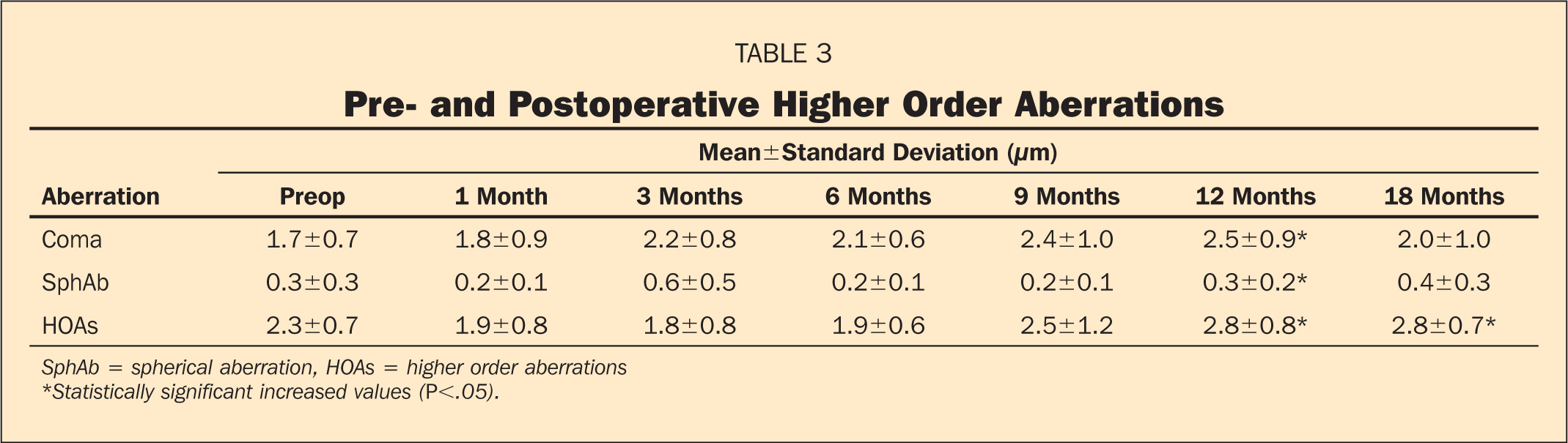 Pre- and Postoperative Higher Order Aberrations