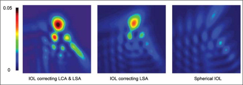 Point spread functions resulting from the three intraocular lens designs in a typical eye model of the set of 46 eye models. The colors depict the relative irradiance. The patch size is 5 arc minutes. LCA = longitudinal chromatic aberration, LSA = longitudinal spherical aberration