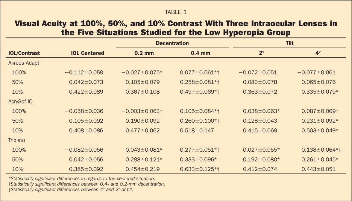 Visual Acuity at 100%, 50%, and 10% Contrast With Three Intraocular Lenses in the Five Situations Studied for the Low Hyperopia Group