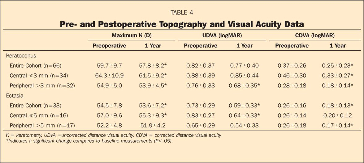 Pre- and Postoperative Topography and Visual Acuity Data