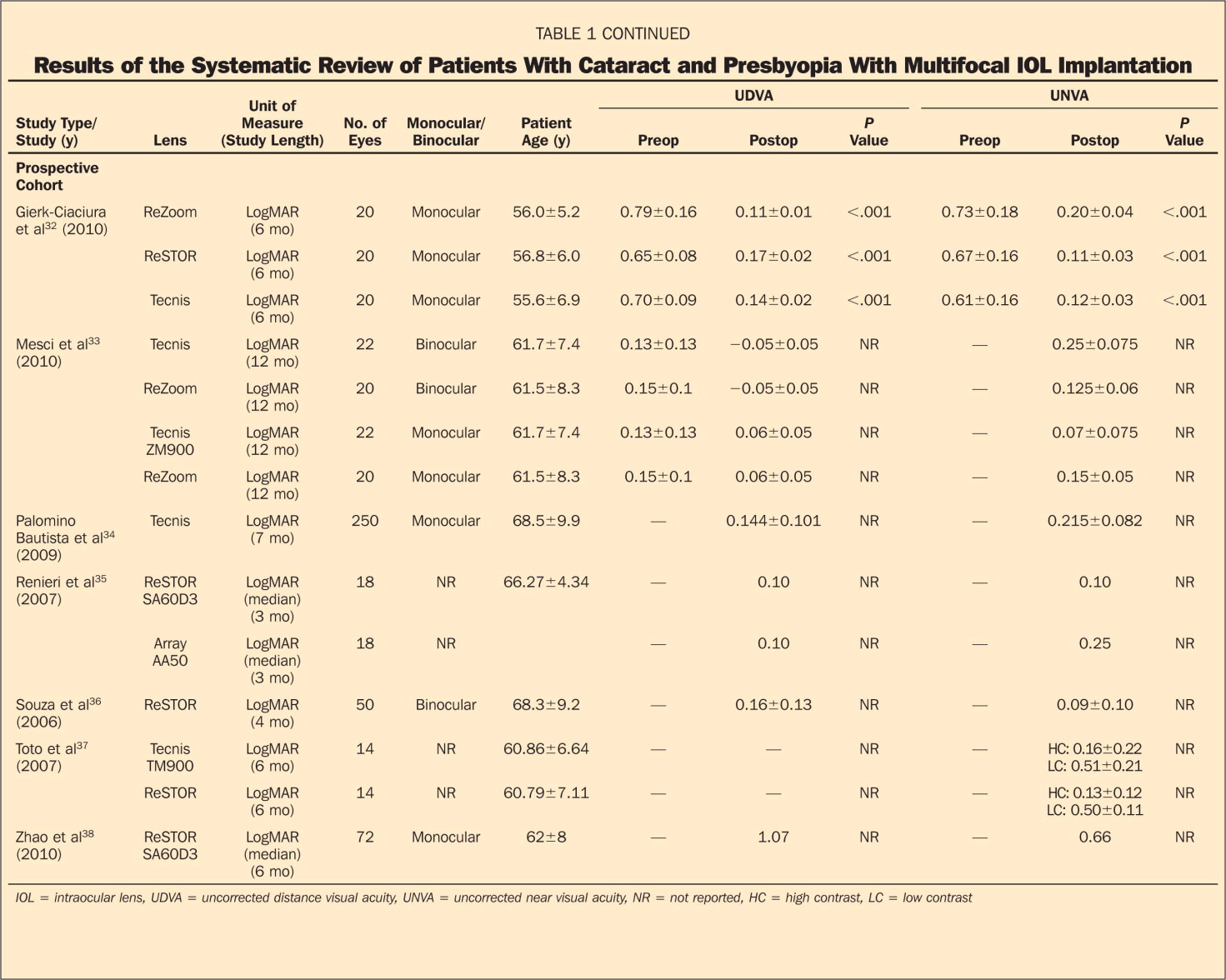 Results of the Systematic Review of Patients With Cataract and Presbyopia With Multifocal IOL Implantation