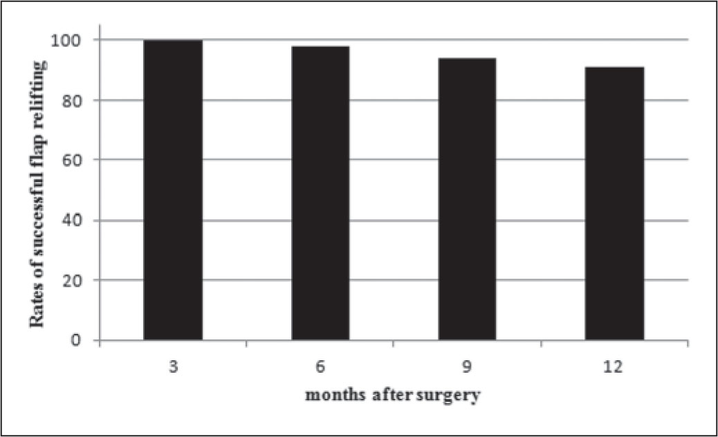 Rates of successful LASIK flap relift after primary LASIK with a femtosecond laser. At approximately 3 months after LASIK, 100% of flaps were relifted; at approximately 6 months, 99% of flaps were relifted; at approximately 9 months, 94% of flaps were relifted; and at approximately 12 months, 91% of flaps were relifted.
