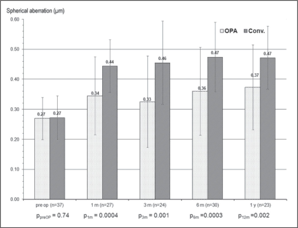 Corneal spherical aberration over time of patients who underwent LASIK with optimized prolate ablation (OPA) in one eye and conventional ablation (conv) in the fellow eye. Spherical aberration was statistically lower in the OPA group at all postoperative follow-up points (P<.05, paired t test).