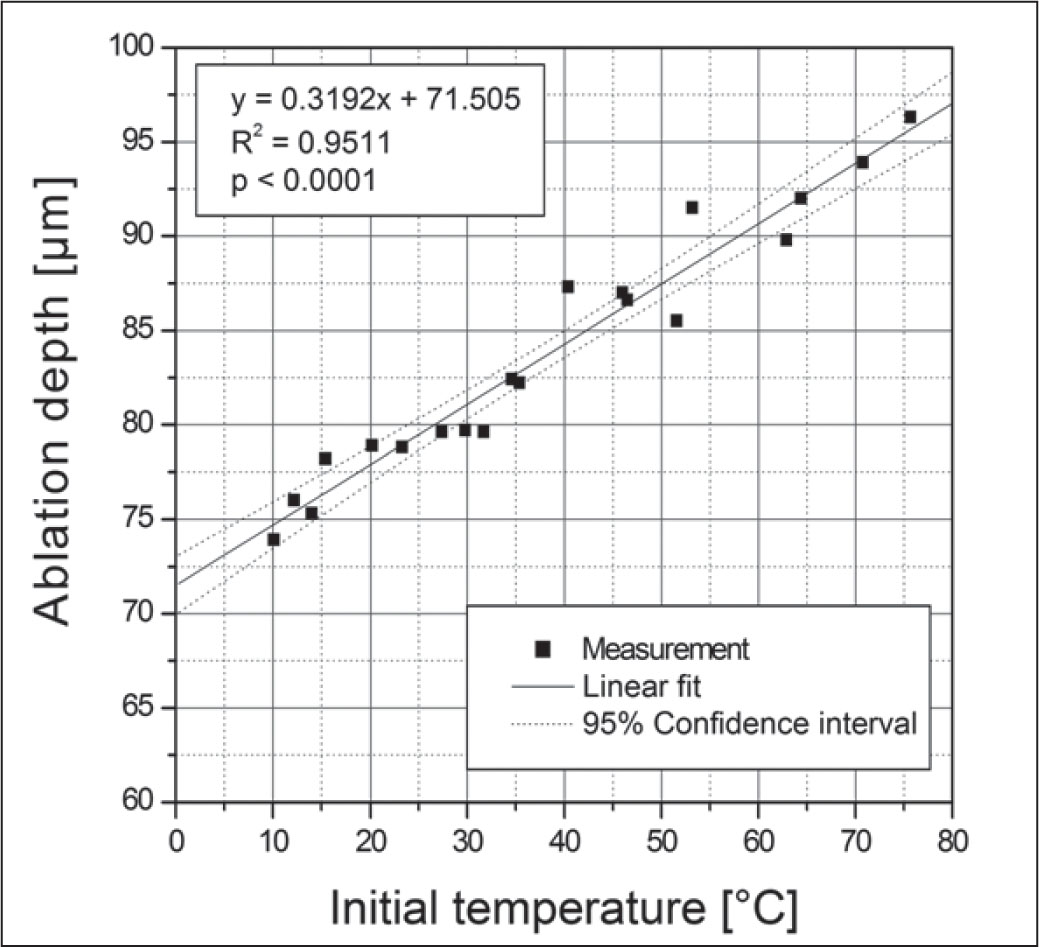 Ablation depth as a function of initial temperature of polymethylmethacrylate plates.