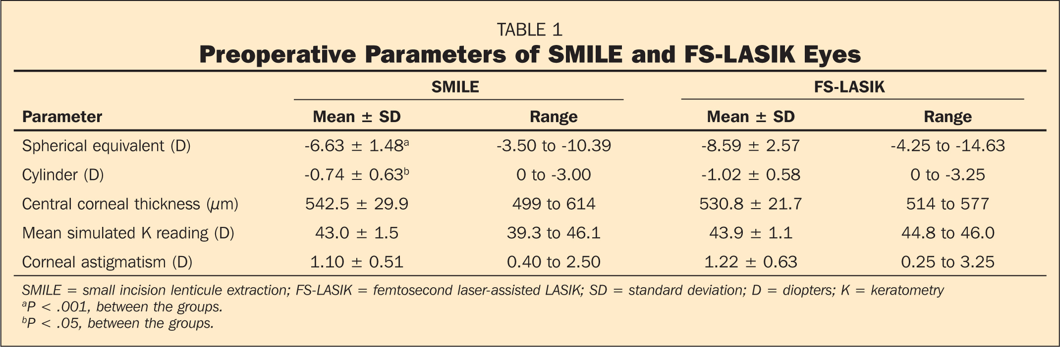 Preoperative Parameters of SMILE and FS-LASIK Eyes