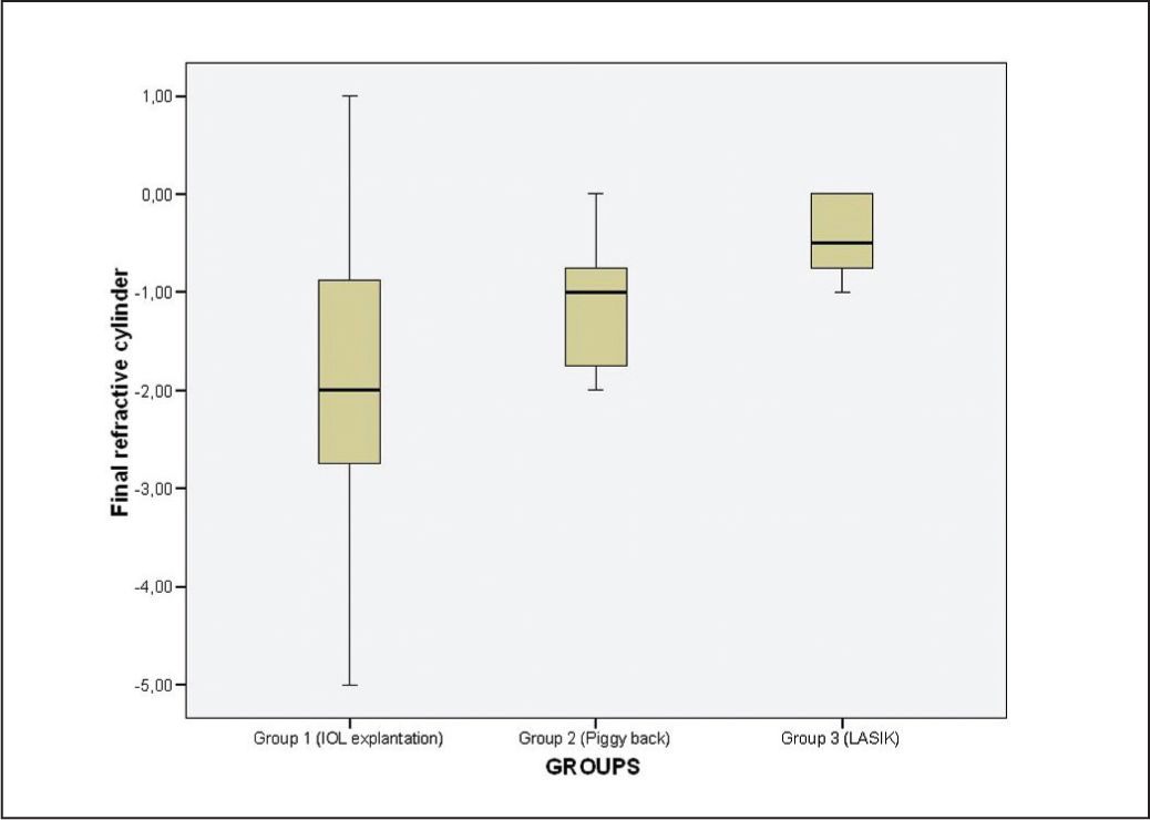 Comparison of the final refractive cylinder among the three groups. Group 3 (LASIK) achieved the best outcome with the smallest results dispersion.