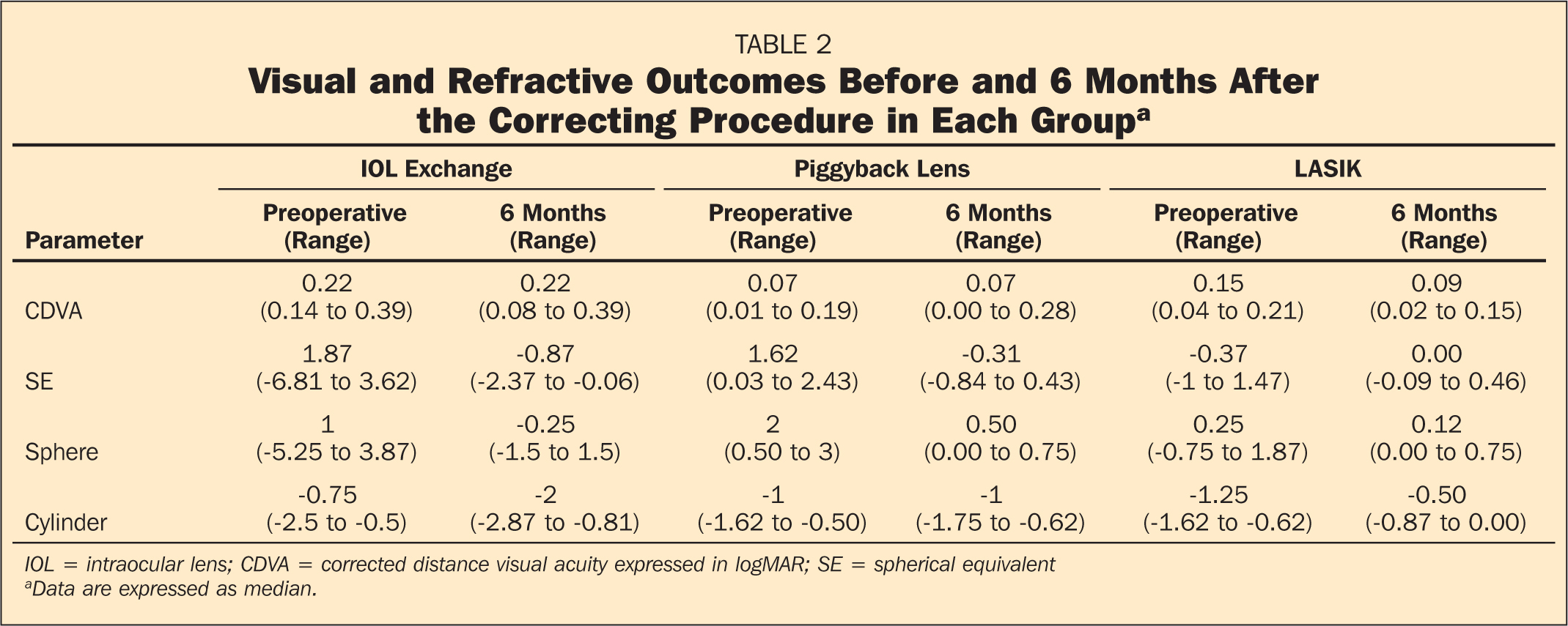 Visual and Refractive Outcomes Before and 6 Months After the Correcting Procedure in Each Groupa