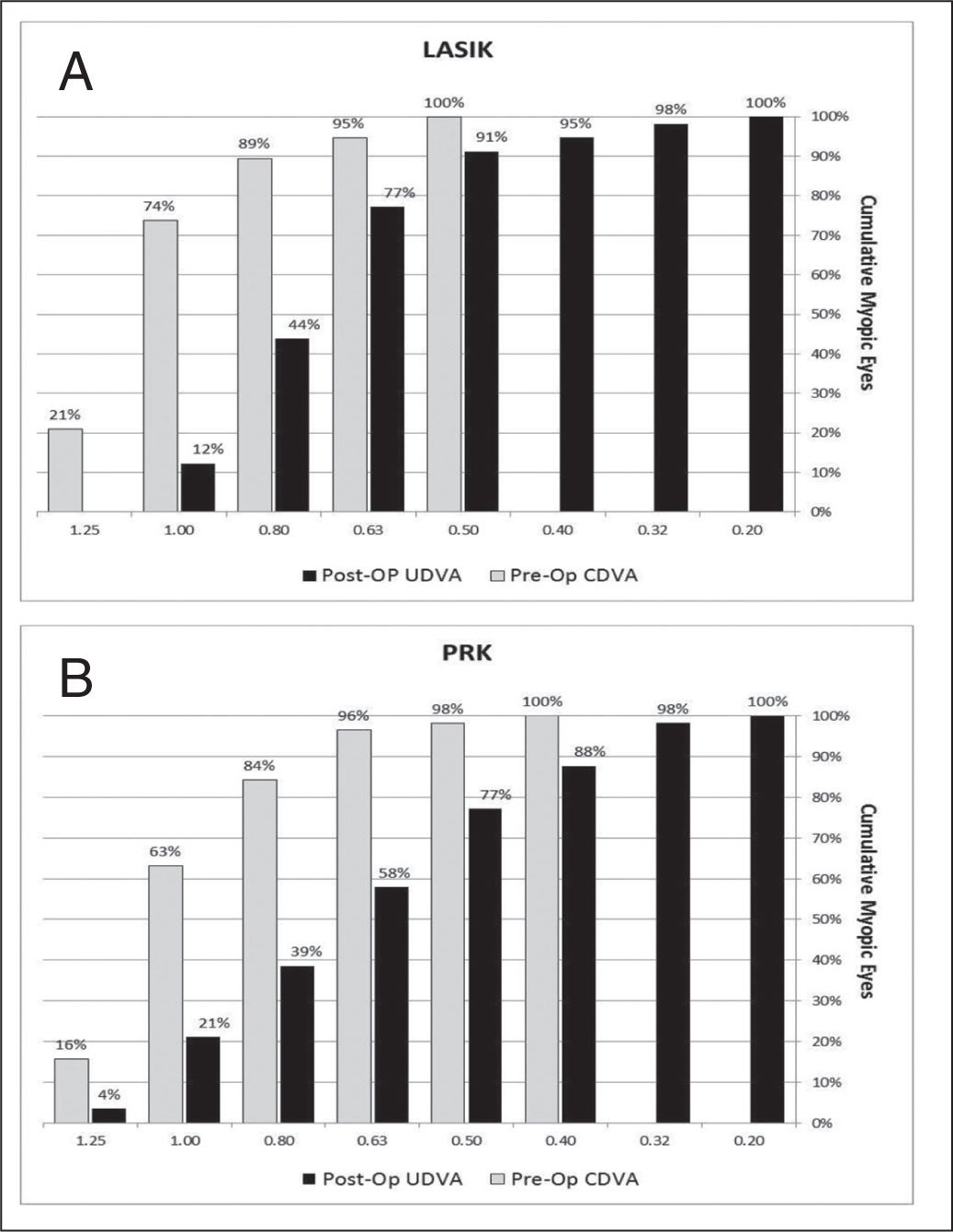 Percentages of various preoperative corrected distance visual acuity (CDVA) and postoperative uncorrected visual acuity (UDVA) for the (A) LASIK and (B) photorefractive keratectomy (PRK) group.