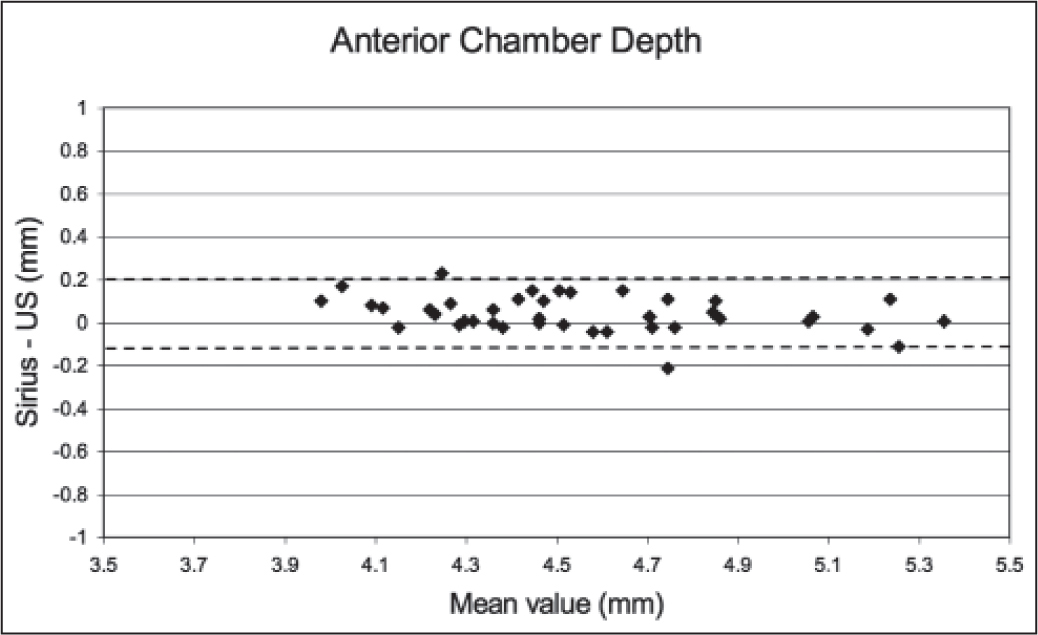 Bland–Altman plot showing the 95% limits of agreement (dotted lines) between Scheimpflug imaging and immersion ultrasound biometry (US) for anterior chamber depth measurements.