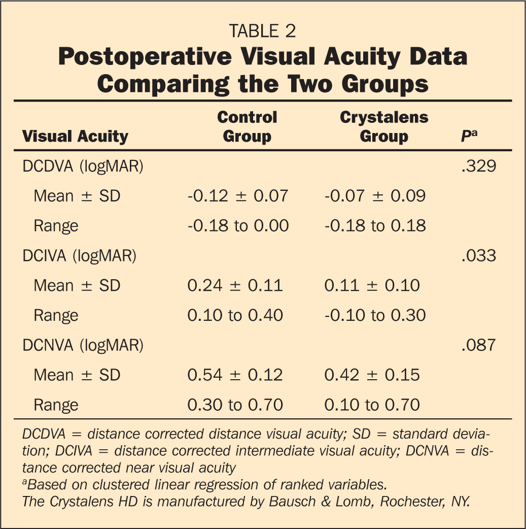Postoperative Visual Acuity Data Comparing the Two Groups