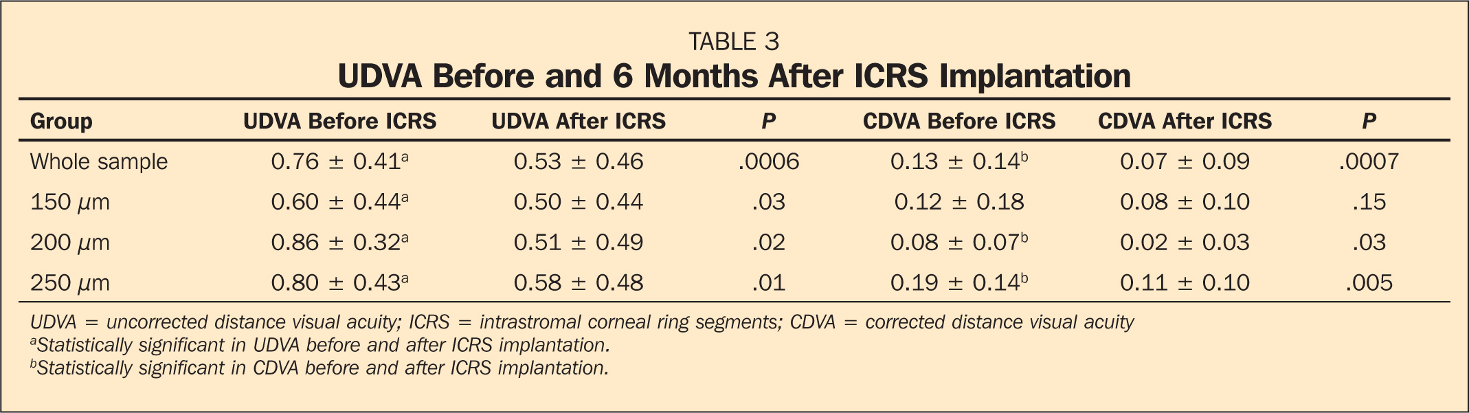 UDVA Before and 6 Months After ICRS Implantation