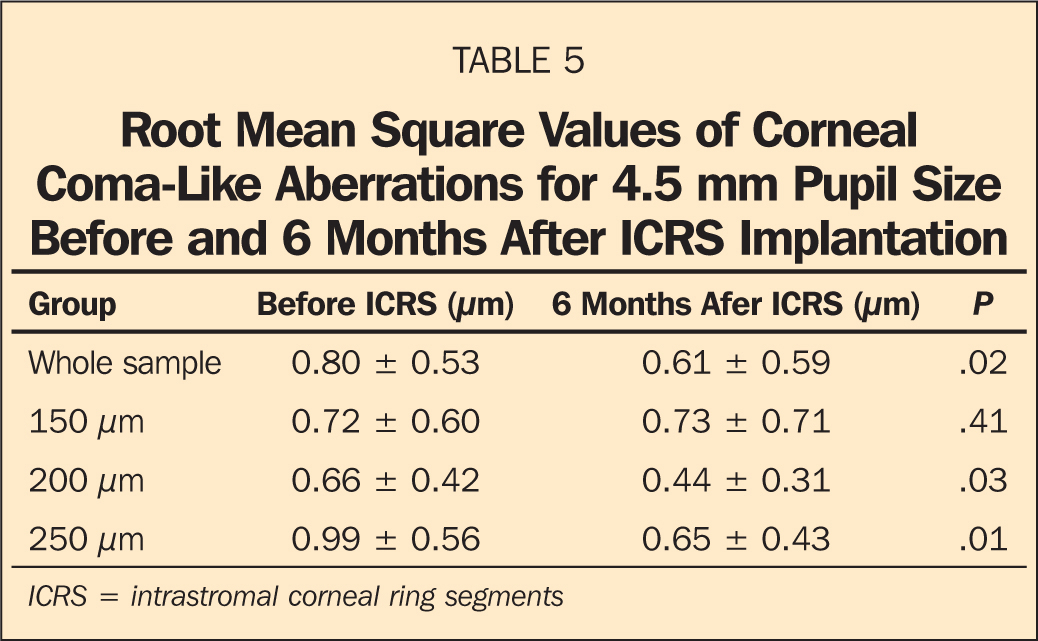 Root Mean Square Values of Corneal Coma-Like Aberrations for 4.5 mm Pupil Size Before and 6 Months After ICRS Implantation